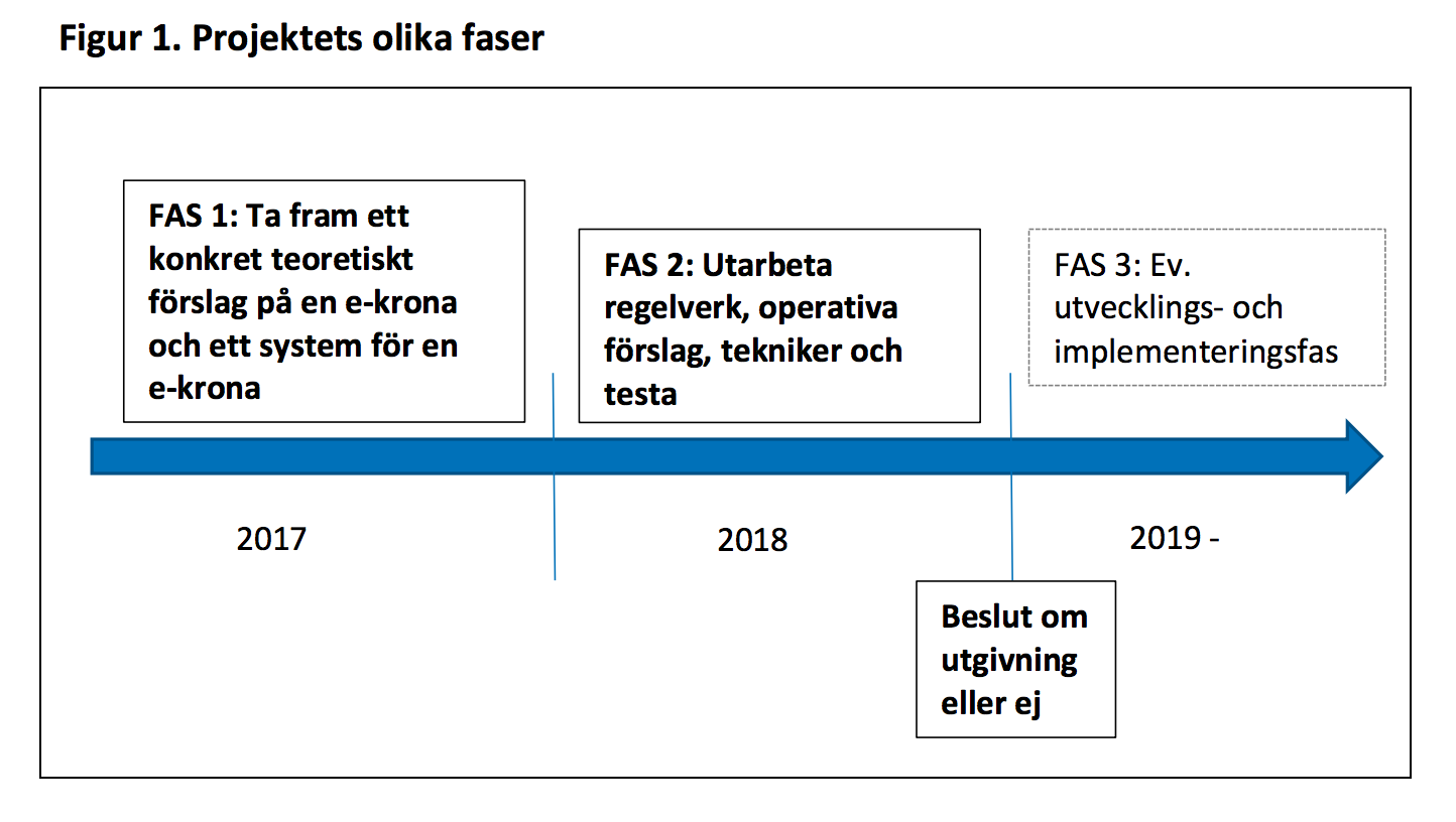 Riksbankens e-krona: 170314 Projektplan