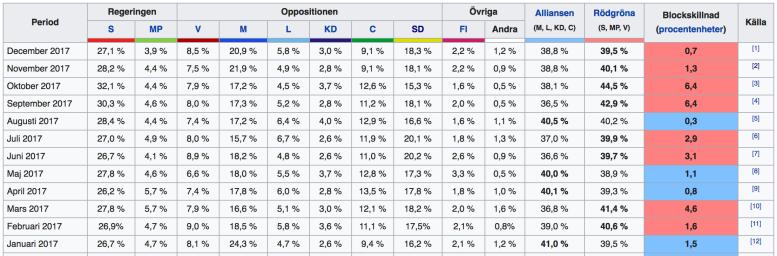 sondaze-wyborcze